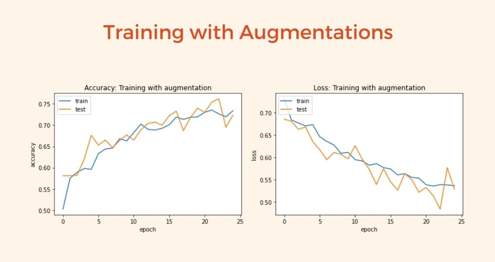 Training with Augmentations