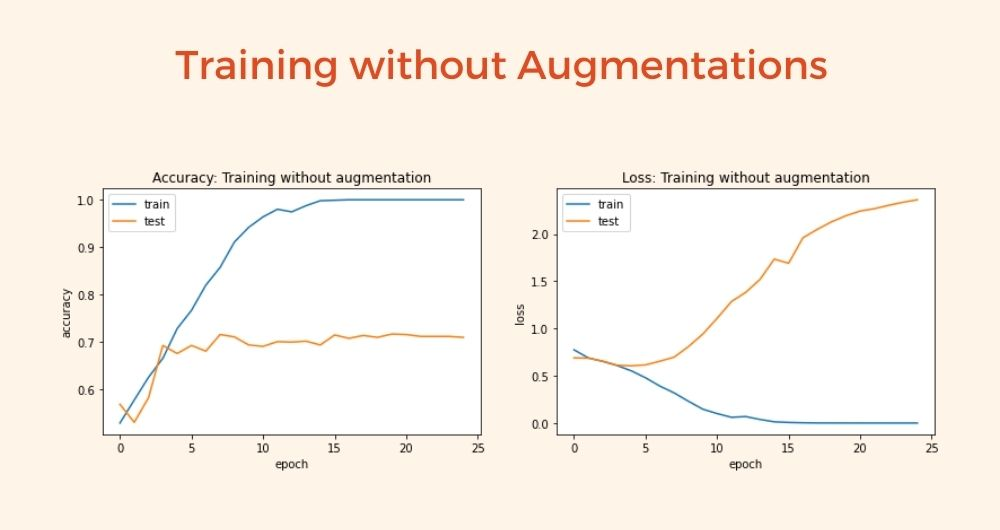 Training without Augmentations